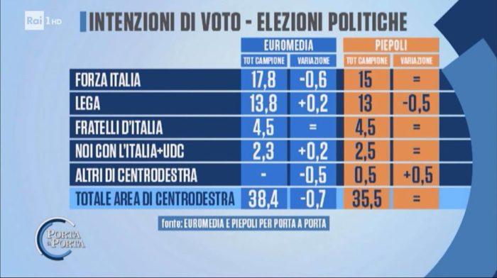 Sondaggi elettorali Porta a Porta 3