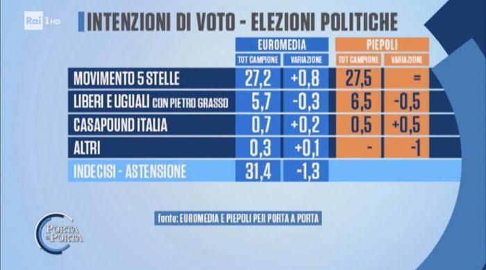 Sondaggi elettorali Porta a Porta 4