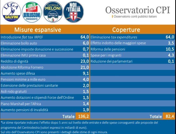 elezioni 4 marzo coperture economiche coalizione centrodestra