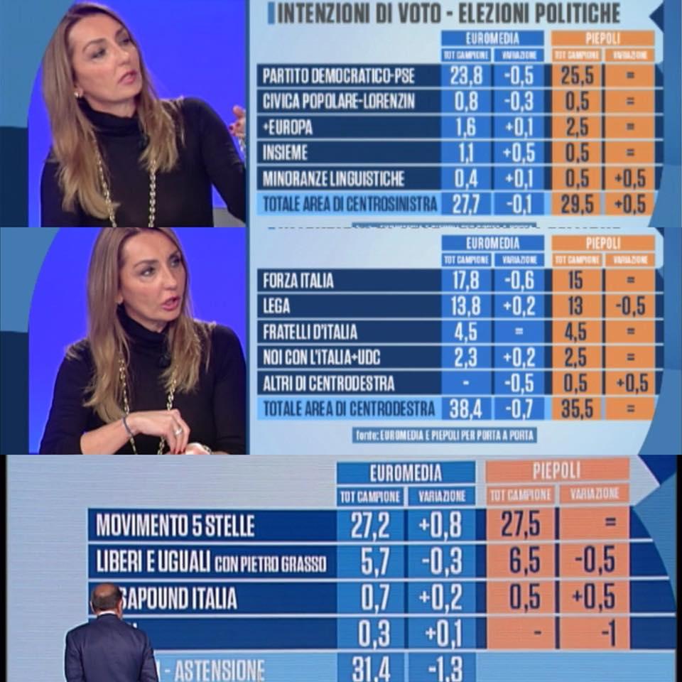 sondaggi elettorali, elezioni politiche
