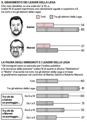 sondaggi demos, lega maroni salvini