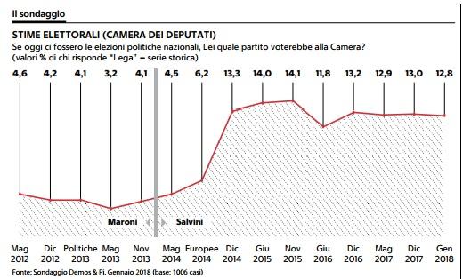 sondaggi elettorali demos, lega voto