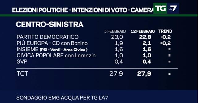 sondaggi elettorali EMG 13 febbraio 2