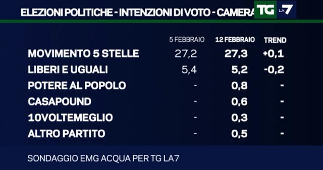 sondaggi elettorali EMG 13 febbraio 3