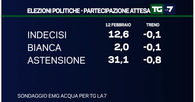 sondaggi elettorali EMG 13 febbraio 4
