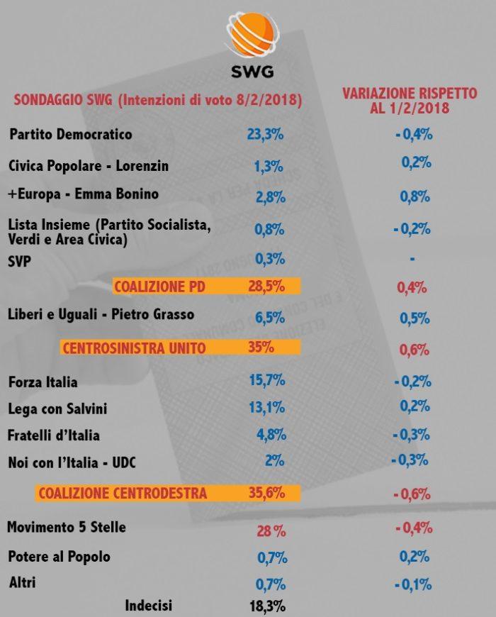 Sondaggio SWG: cala centrodestra, vola +Europa di Emma Bonino