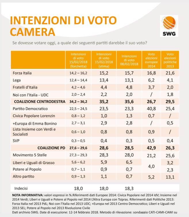 sondaggi elettorali SWG 2