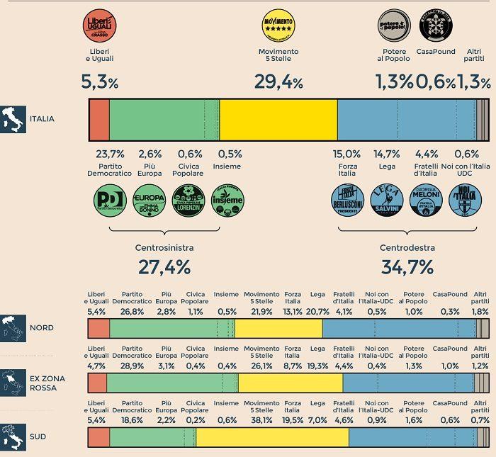 Sondaggi elettorali Demetra: intenzioni di voto e analisi geografica