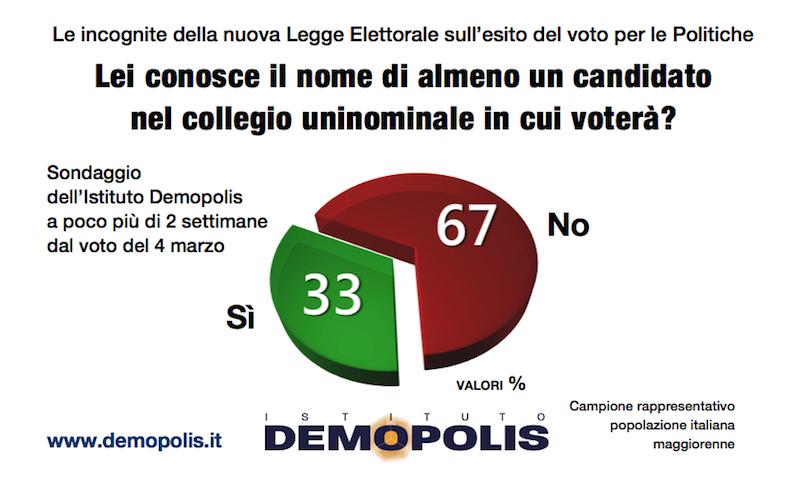 sondaggi elettorali demopolis, candidato seggio