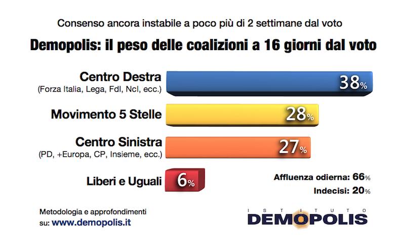 sondaggi elettorali demopolis, coalizioni