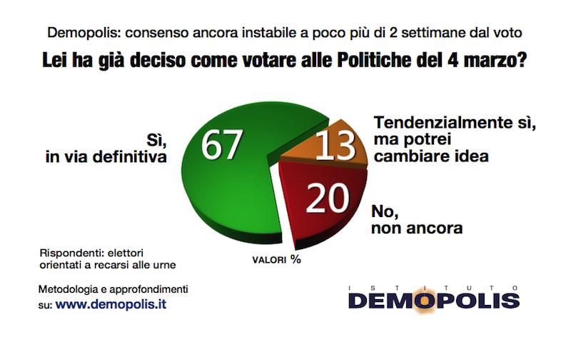 sondaggi elettorali demopolis, deciso voto
