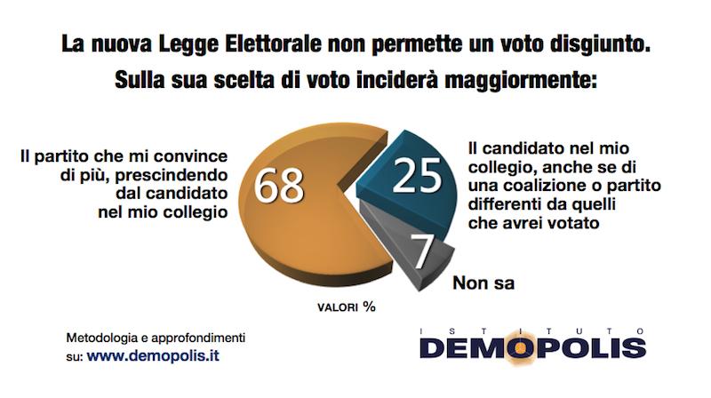 sondaggi elettorali demopolis, peso partito