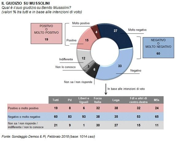 Sondaggi elettorali Demos Mussolini