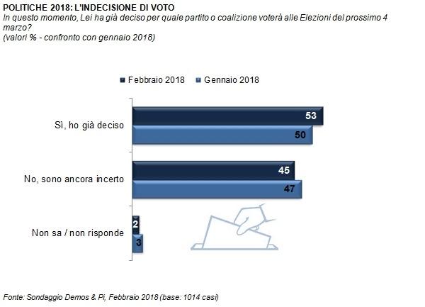 Sondaggi elettorali Demos: indecisi