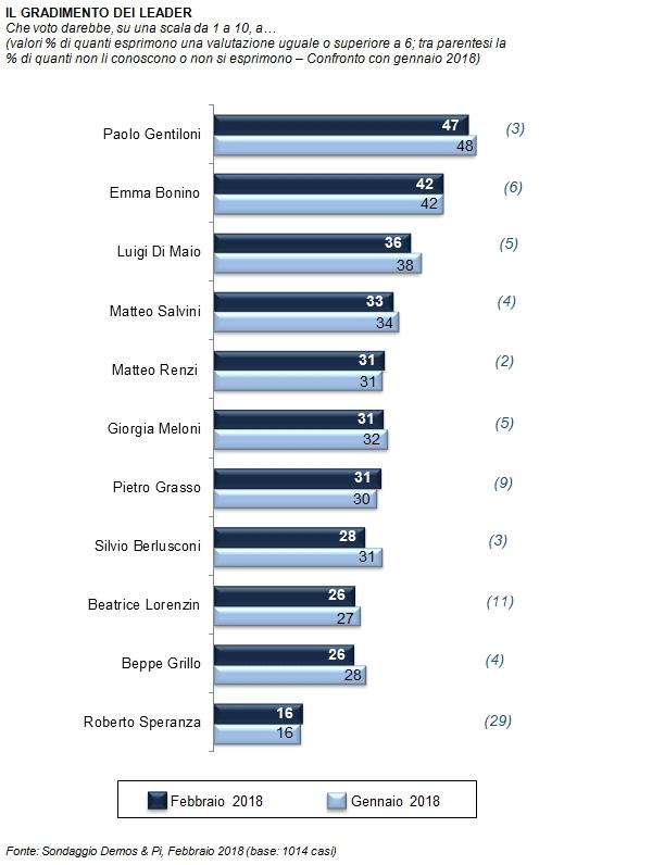 Sondaggi elettorali Demos: leader più apprezzati