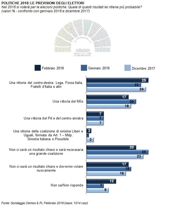 Sondaggi elettorali Demos: previsioni elettori