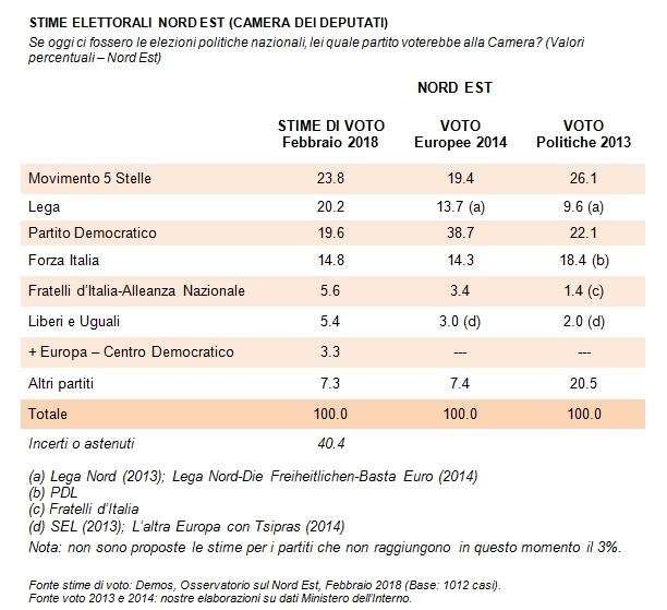 sondaggi elettorali demos