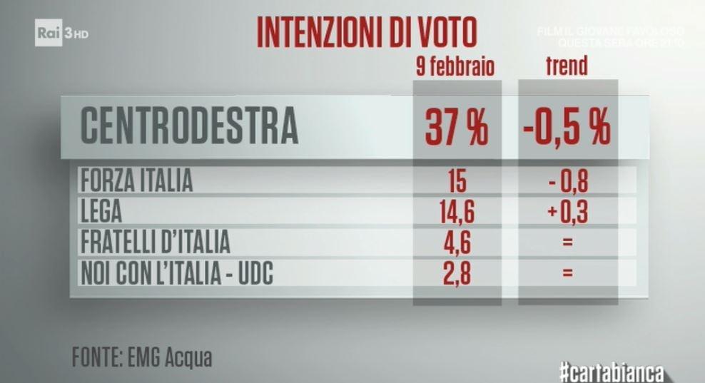 sondaggi elettorali emg centrodestra