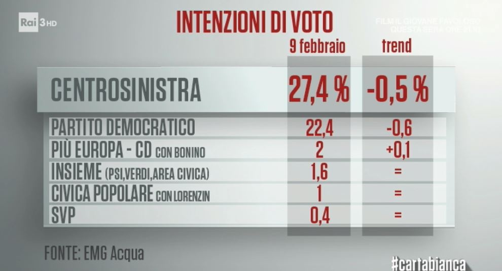 sondaggi elettorali emg centrosinistra