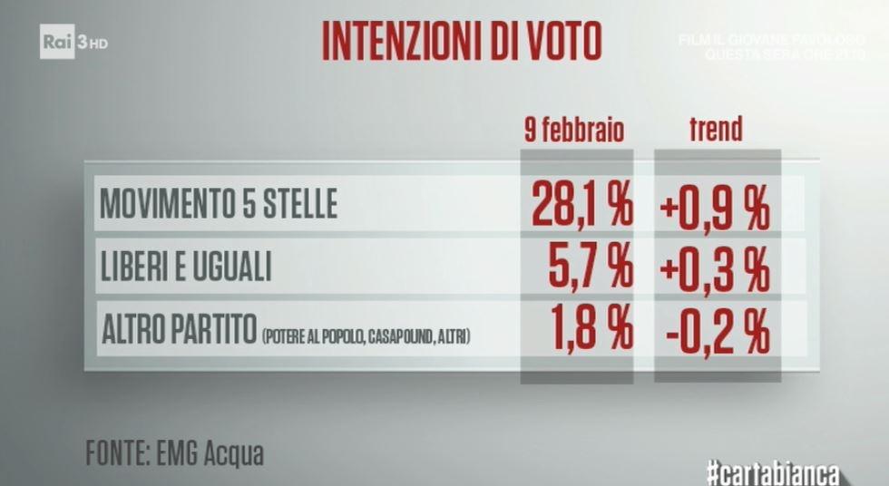 sondaggi elettorali emg m5s