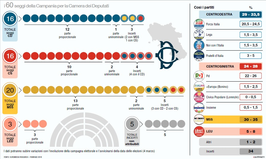 sondaggi elettorali euromedia research
