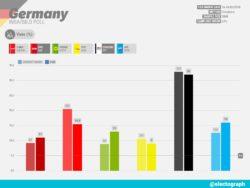 Sondaggi elettorali Insa: in Germania AfD supera l'Spd