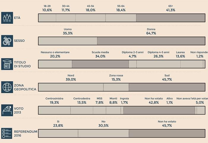 Sondaggi elettorali: il peso degli indecisi
