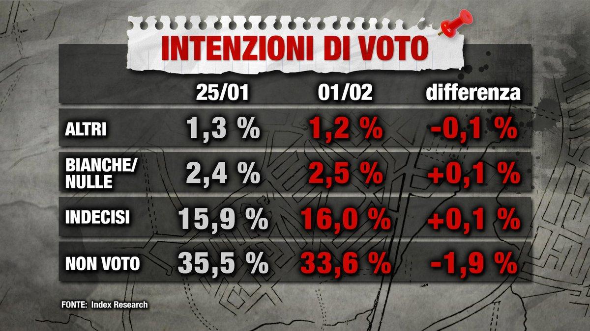 sondaggi elettorali index altri