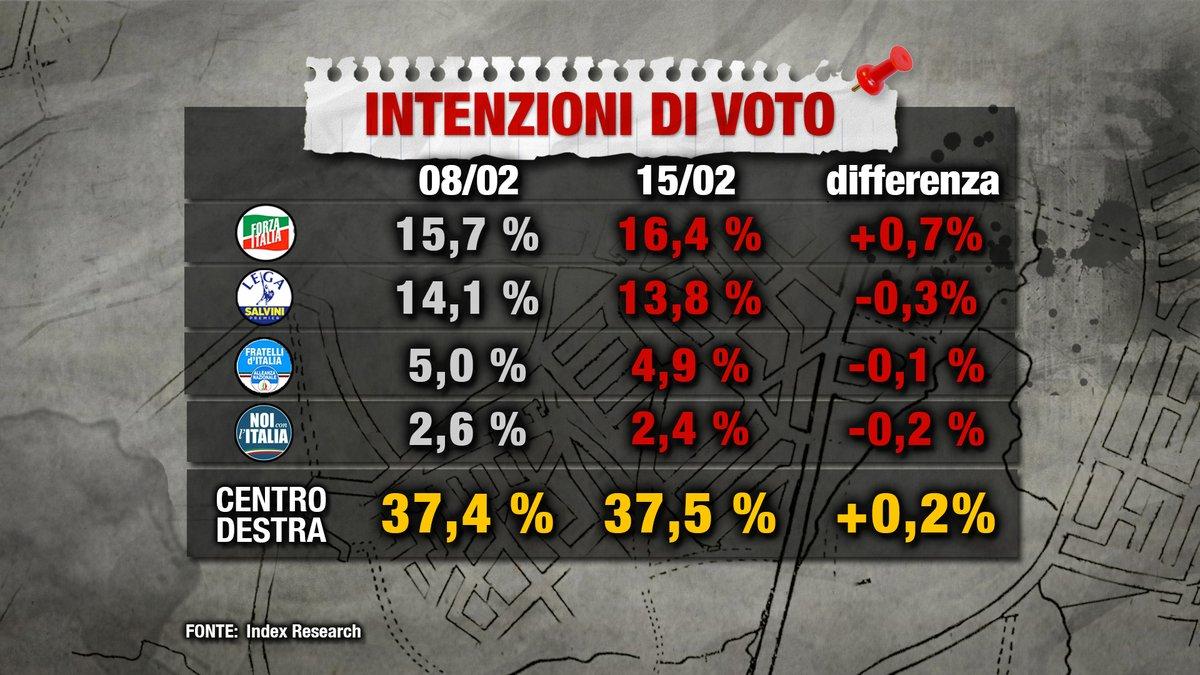 sondaggi elettorali index centrodestra