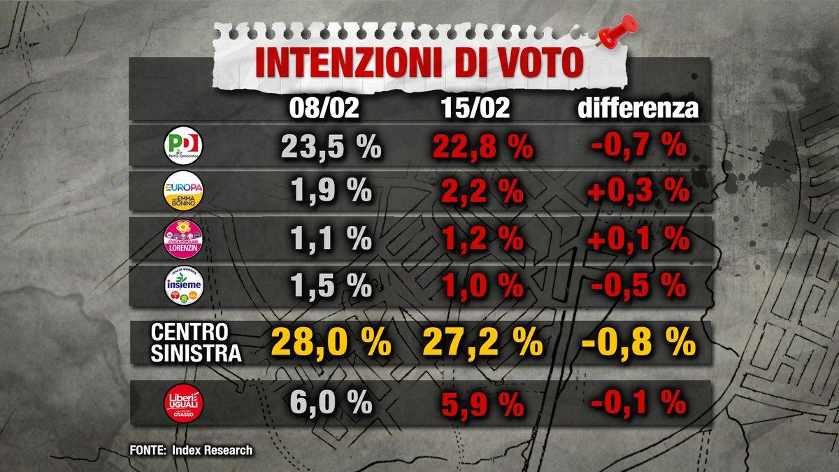 sondaggi elettorali index centrosinistra