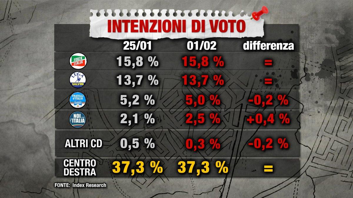 sondaggi elettorali index destra
