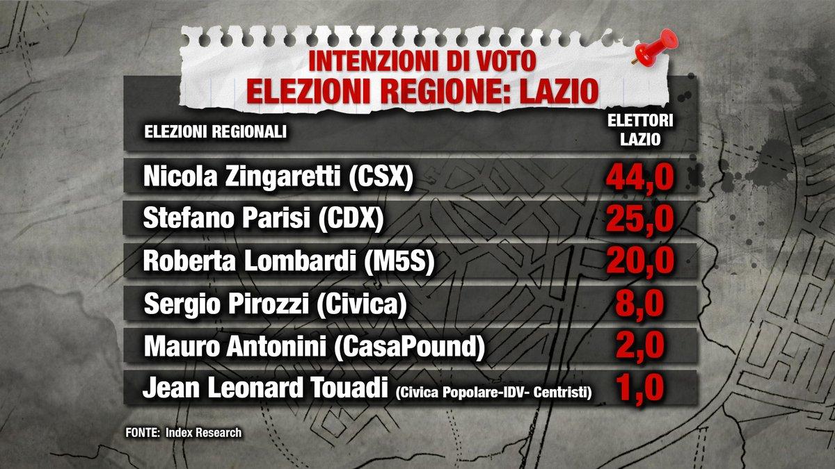 sondaggi elettorali index lazio