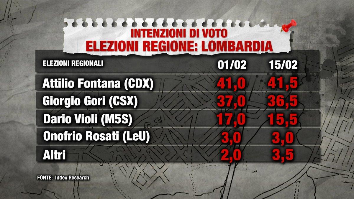 sondaggi elettorali index lombardia