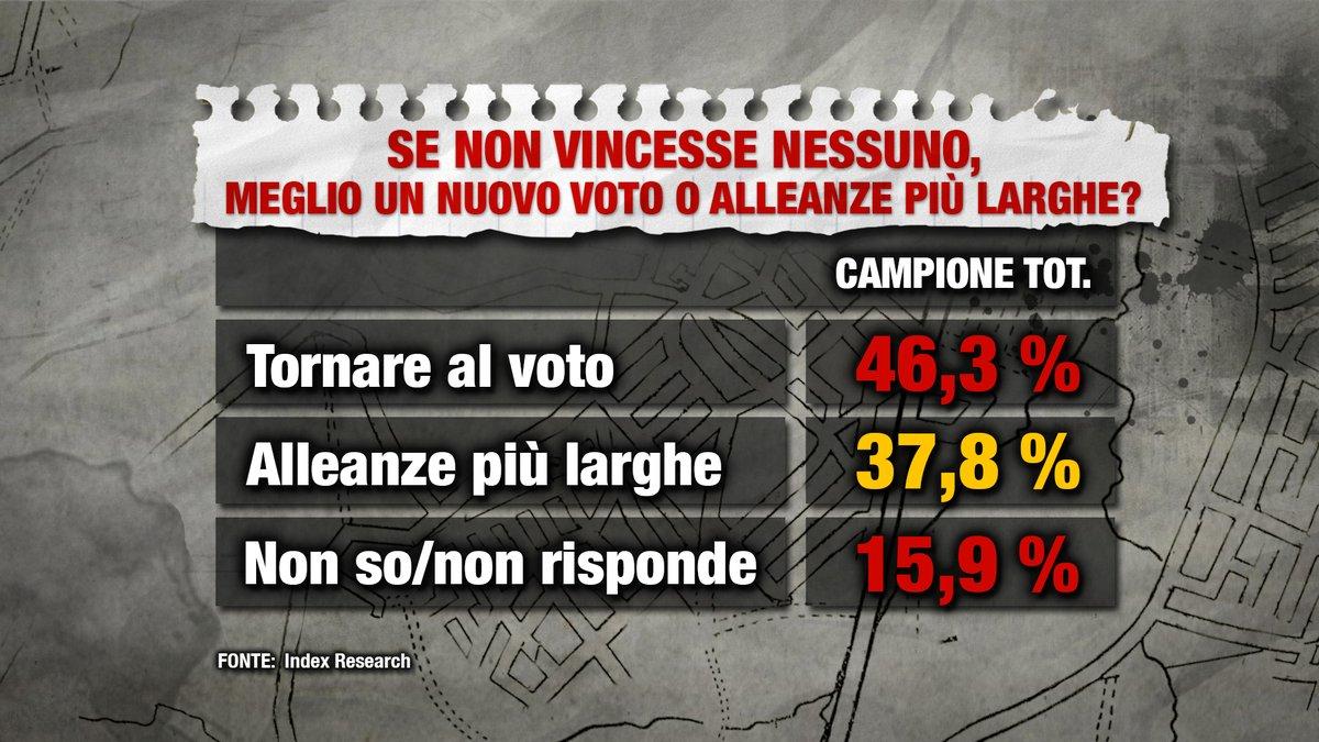 sondaggi elettorali index post voto