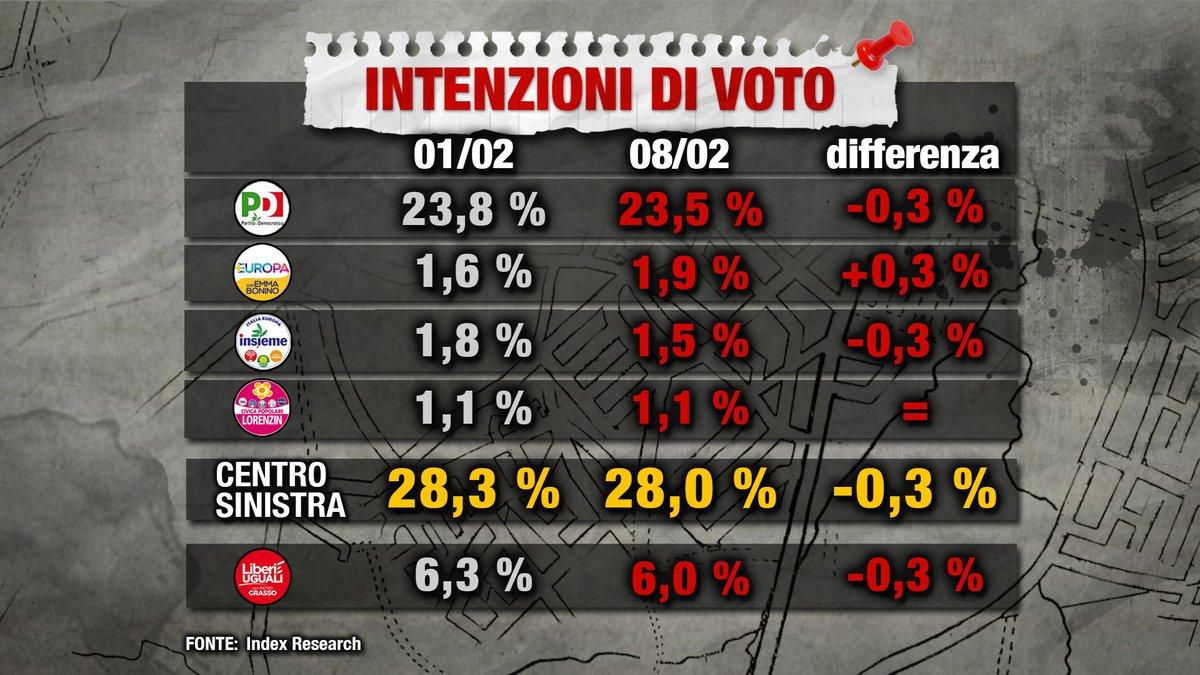 sondaggi elettorali index sinistra