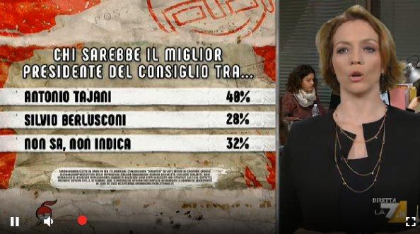 sondaggi elettorali ipsos, centrodestra