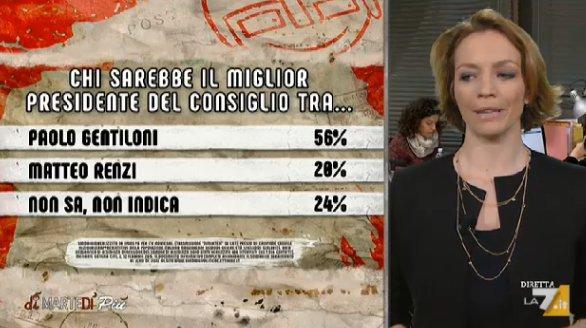 sondaggi elettorali ipsos, centrosinistra