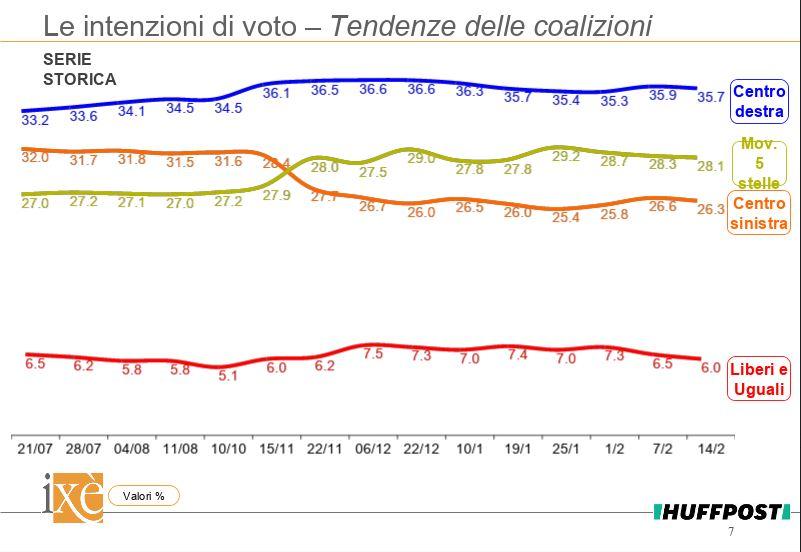 sondaggi elettorali ixè, centrodestra