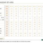 sondaggi elettorali ixè, intenzioni voto