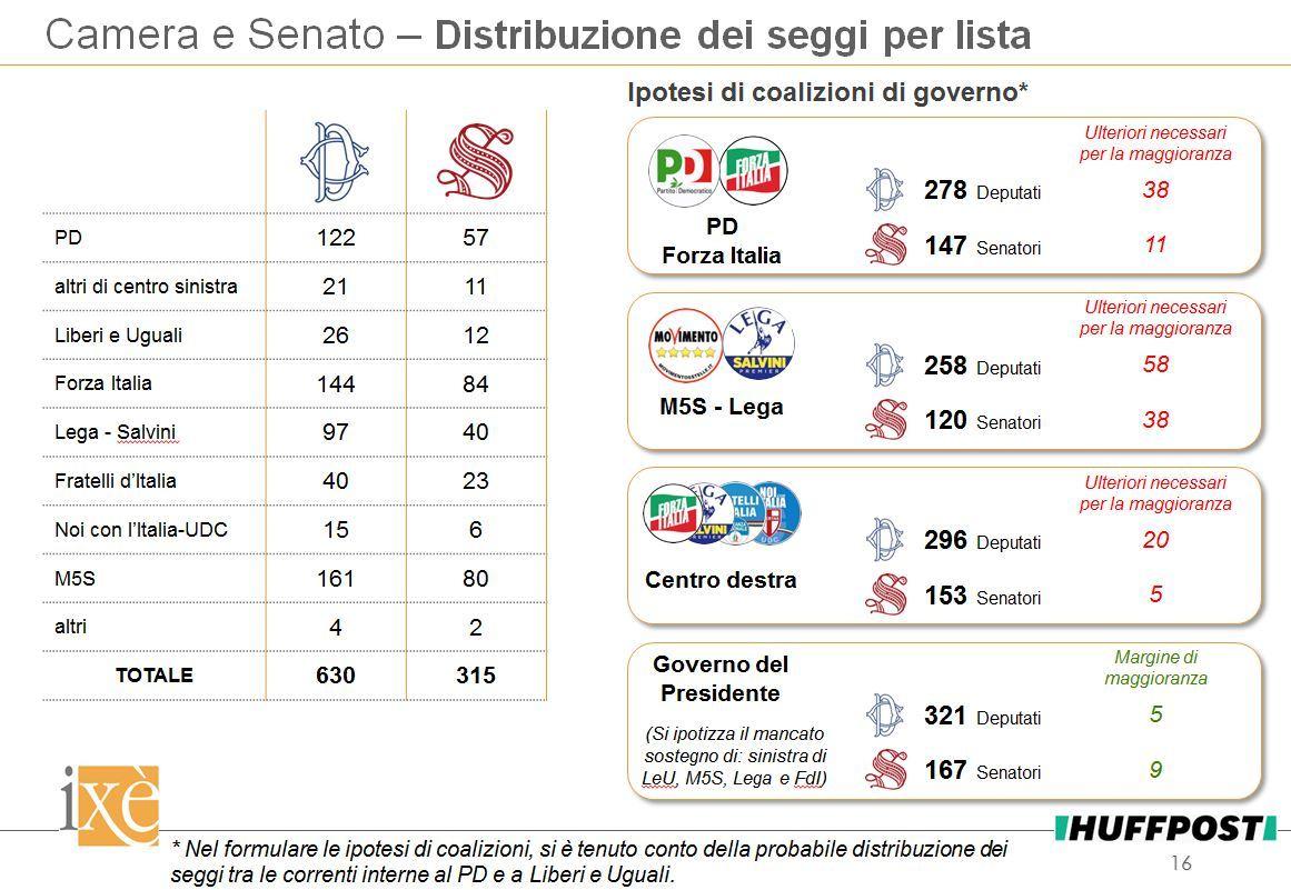 sondaggi elettorali ixè, possibili coalizioni post voto