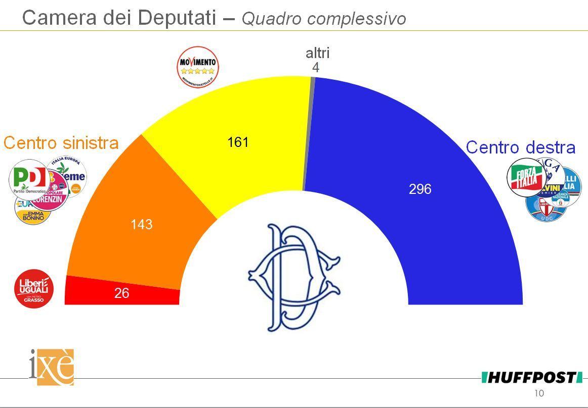 sondaggi elettorali ixè, seggi