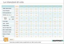 Sondaggi elettorali Ixè: Partito Democratico al 21,5%
