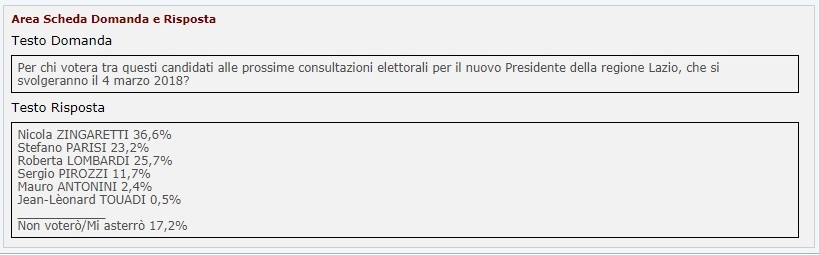sondaggi elettorali lazio - intenzioni di voto candidati izi al 3 febbraio 2018