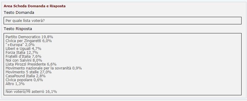 sondaggi elettorali lazio - intenzioni di voto liste izi al 3 febbraio 2018