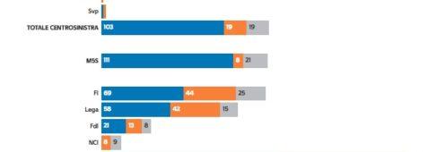 Sondaggi elettorali: le ultime proiezioni di Camera e Senato, i seggi