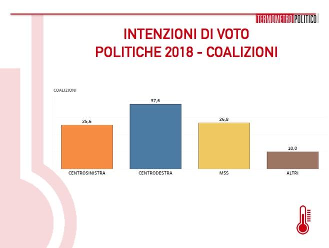 sondaggi elettorali tp