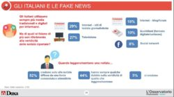 Sondaggi politici Doxa: oltre il 40% degli italiani non riconosce le fake news
