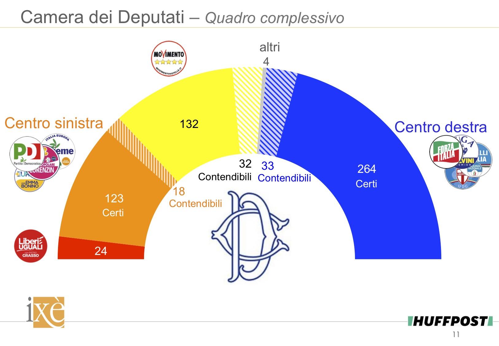 sondaggi politici 2018, seggi