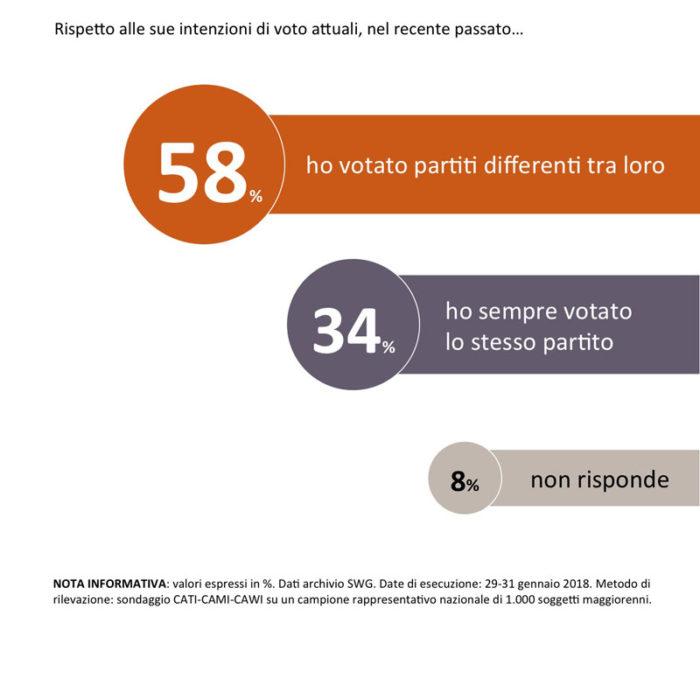 sondaggi politici SWG fedeltà elettorale