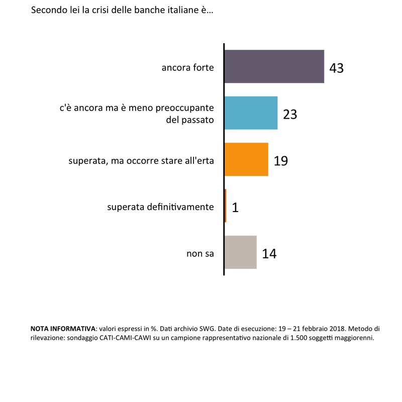 sondaggi politici banche